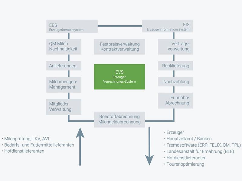 evs uebersicht - ERP, EVS, Personalwirtschaft und Rechnungswesen von Sopra System GmbH